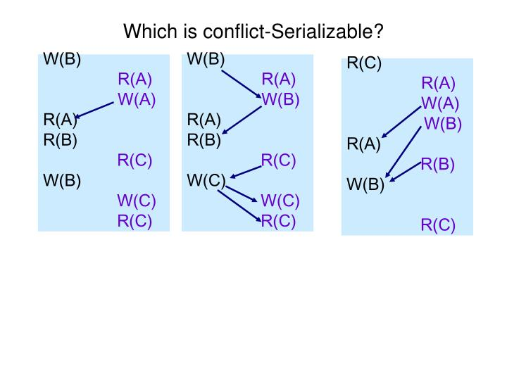 Which is conflict-Serializable?