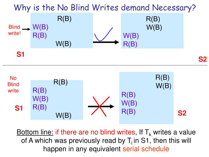 Why is the No Blind Writes demand Necessary?