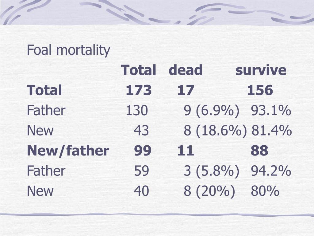 Foal mortality