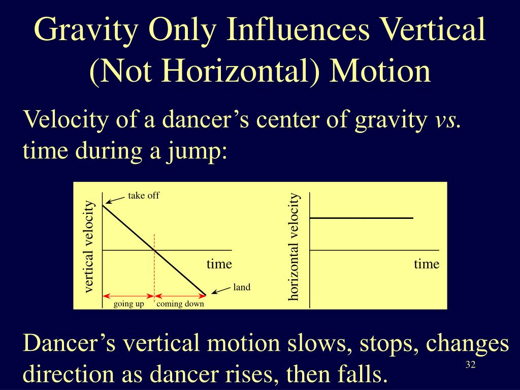 Gravity Only Influences Vertical (Not Horizontal) Motion