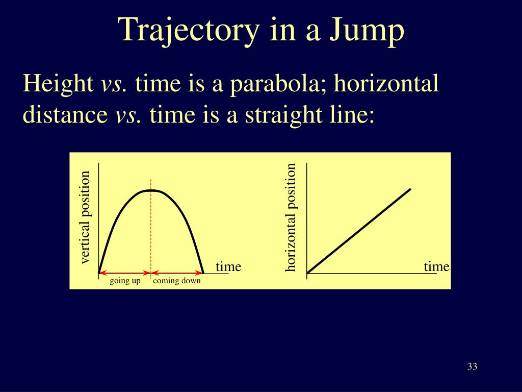 Trajectory in a Jump