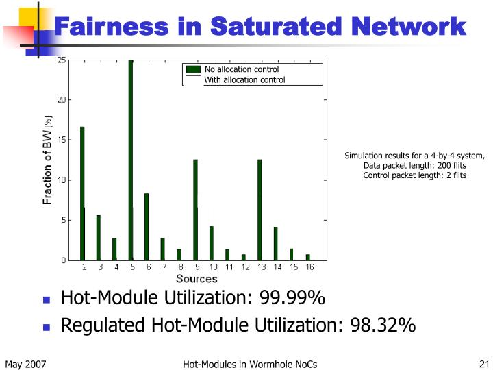 Fairness in Saturated Network
