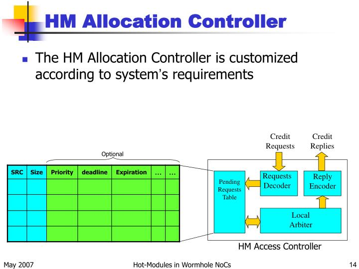 HM Allocation Controller