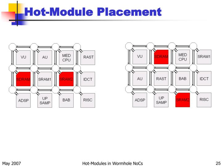 Hot-Module Placement