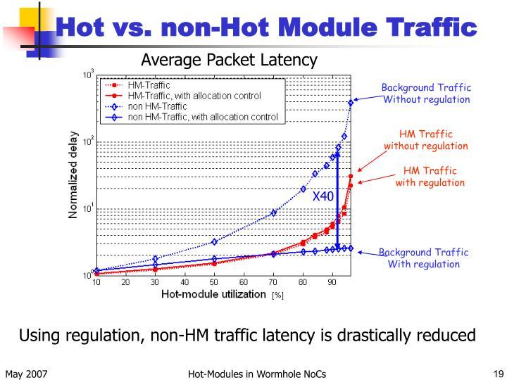 Hot vs. non-Hot Module Traffic