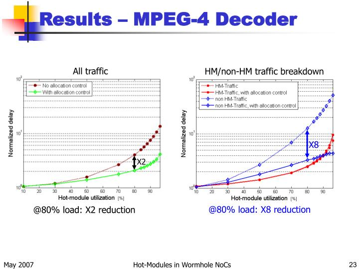 Results – MPEG-4 Decoder