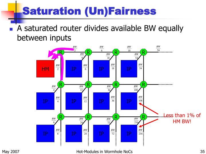 Saturation (Un)Fairness