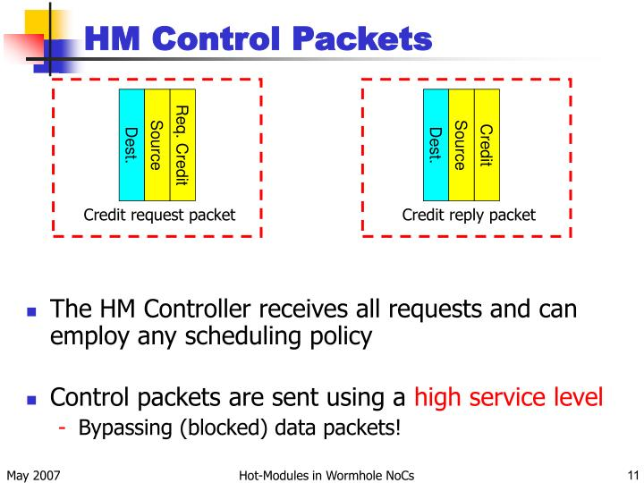 HM Control Packets