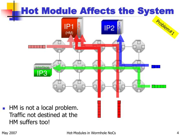 Hot Module Affects the System