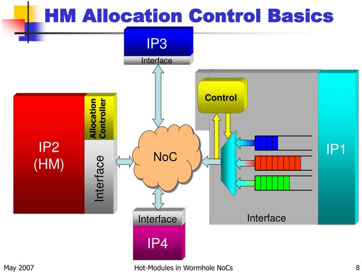 HM Allocation Control Basics
