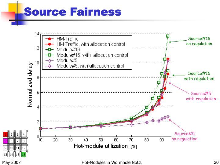 Source Fairness