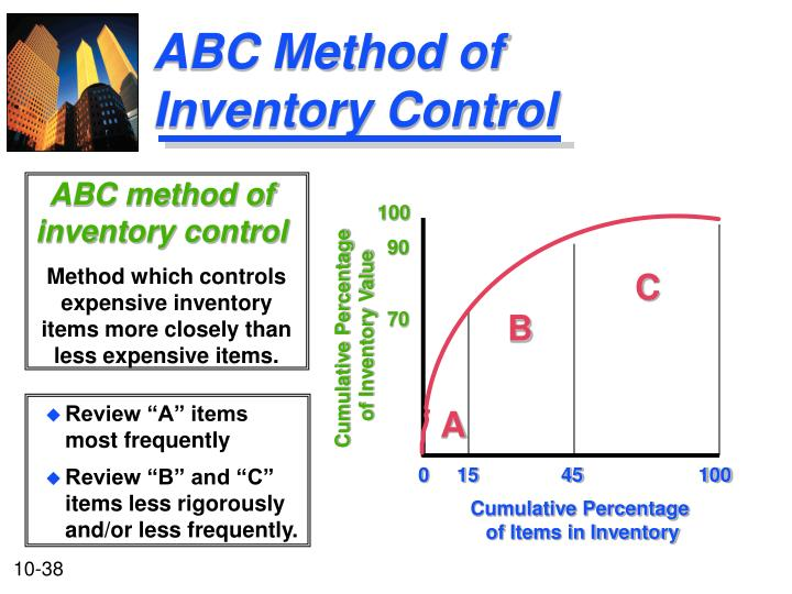 ABC Method of Inventory Control