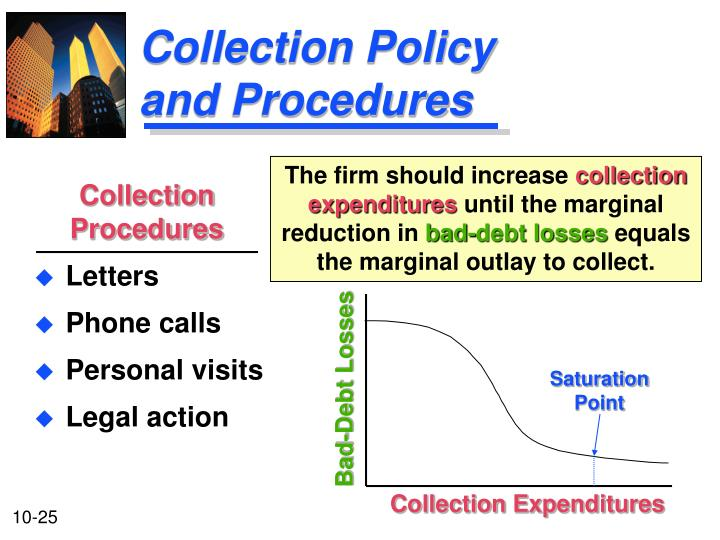 Collection Policy and Procedures