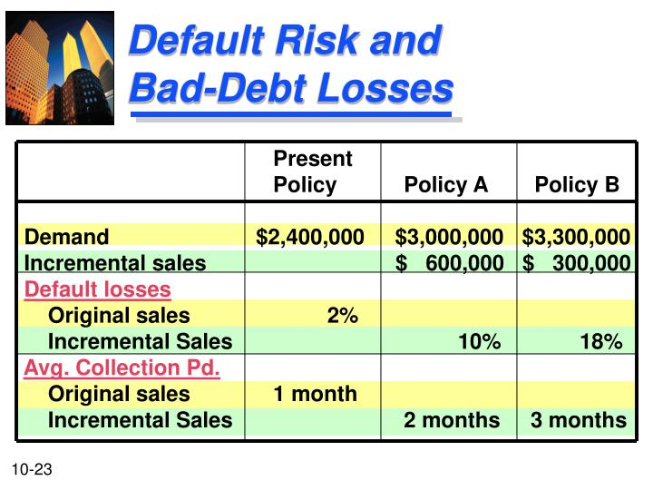 Default Risk and Bad-Debt Losses