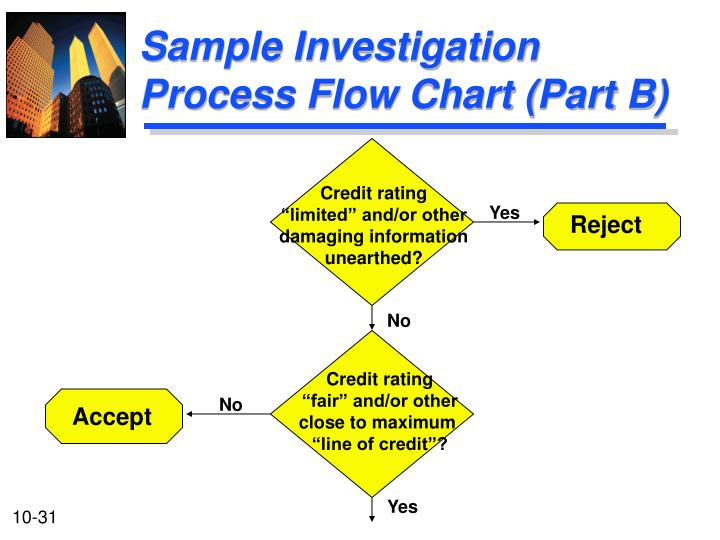 Sample Investigation Process Flow Chart (Part B)