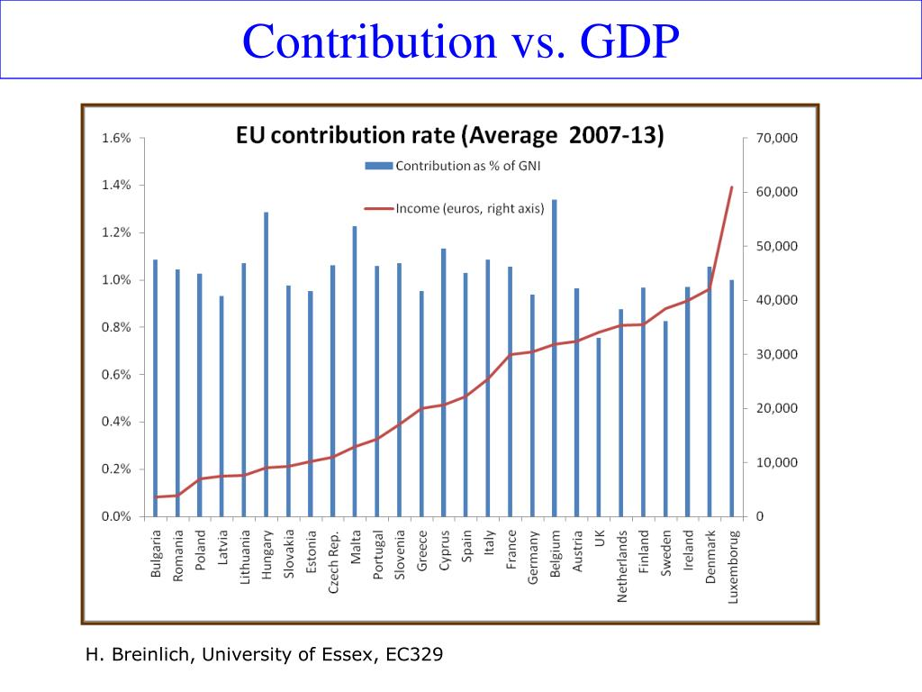 Contribution vs. GDP