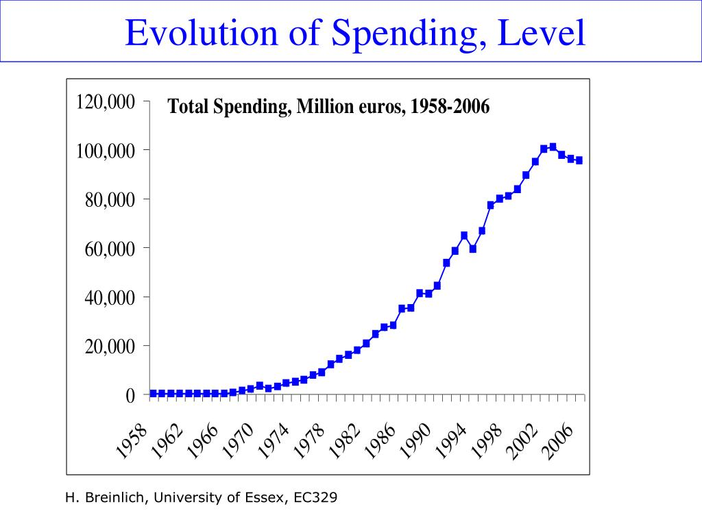Evolution of Spending, Level