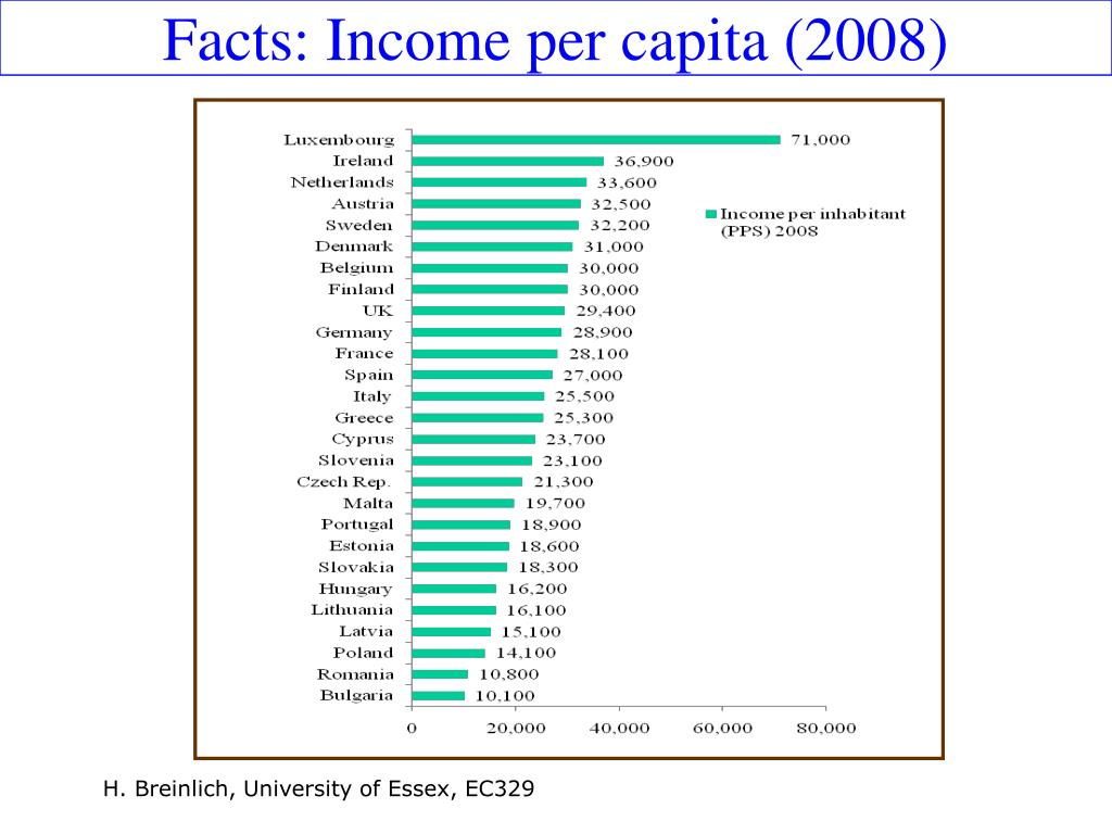 Facts: Income per capita (2008)