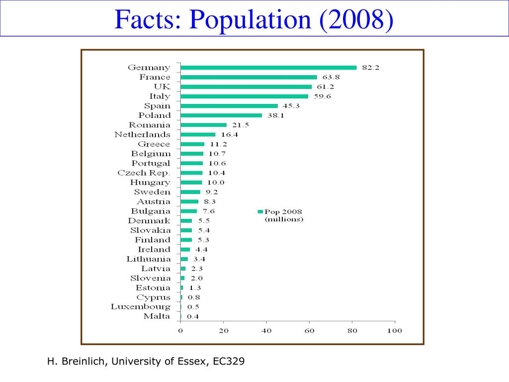Facts: Population (2008)