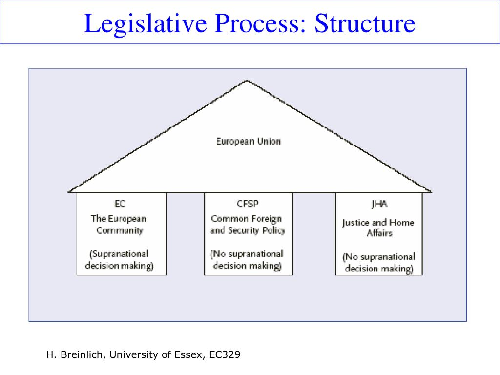 Legislative Process: