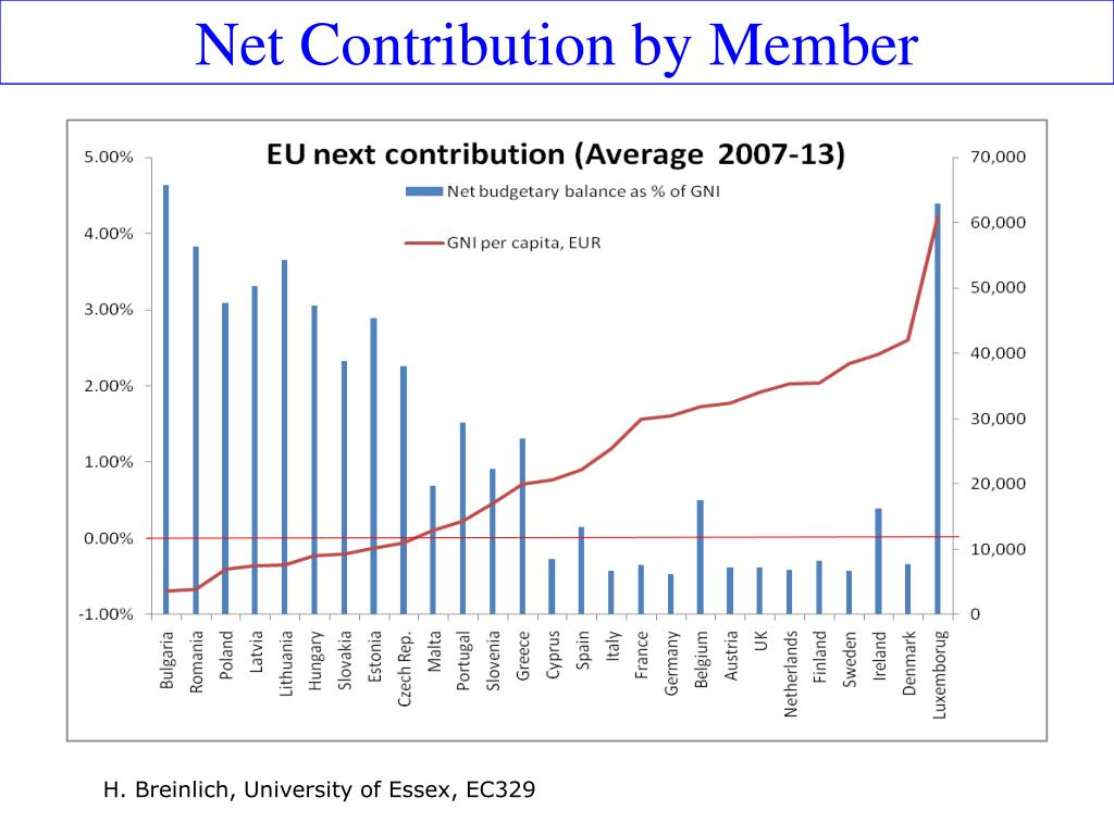 Net Contribution by Member
