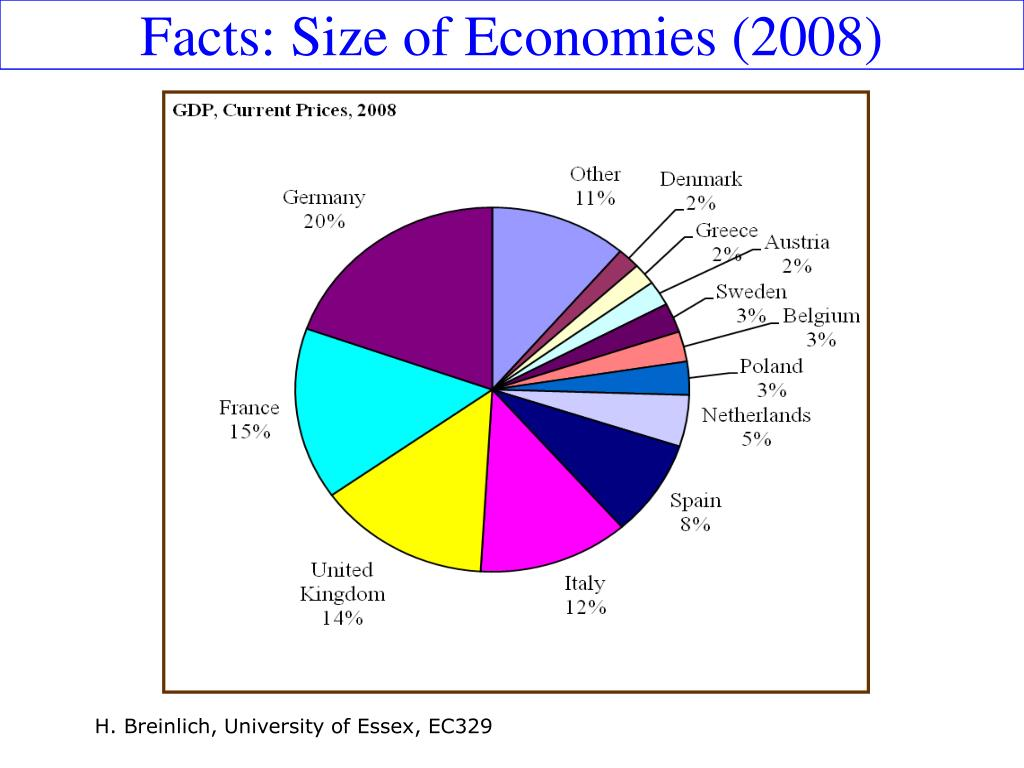Facts: Size of Economies (2008)