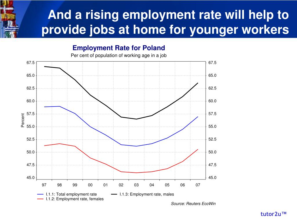 And a rising employment rate will help to provide jobs at home for younger workers