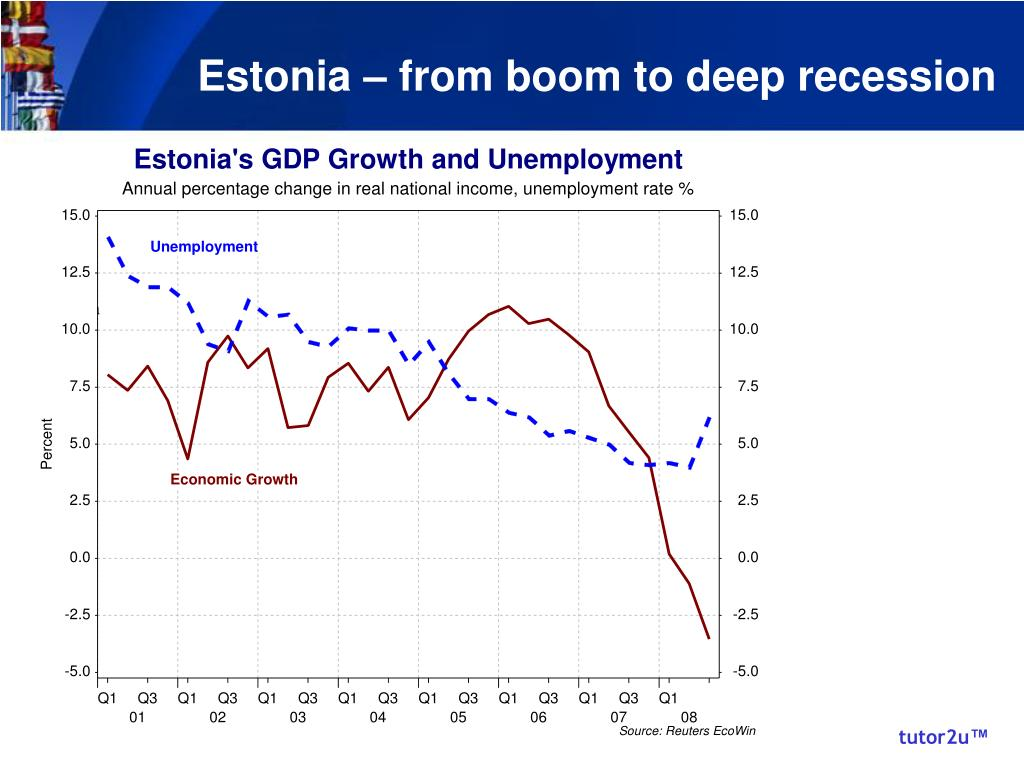 Estonia – from boom to deep recession