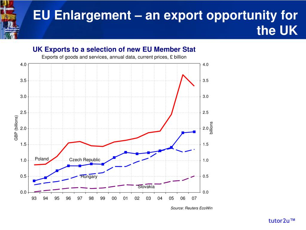 EU Enlargement – an export opportunity for the UK