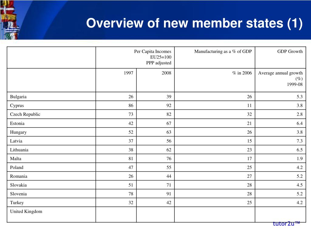 Overview of new member states (1)