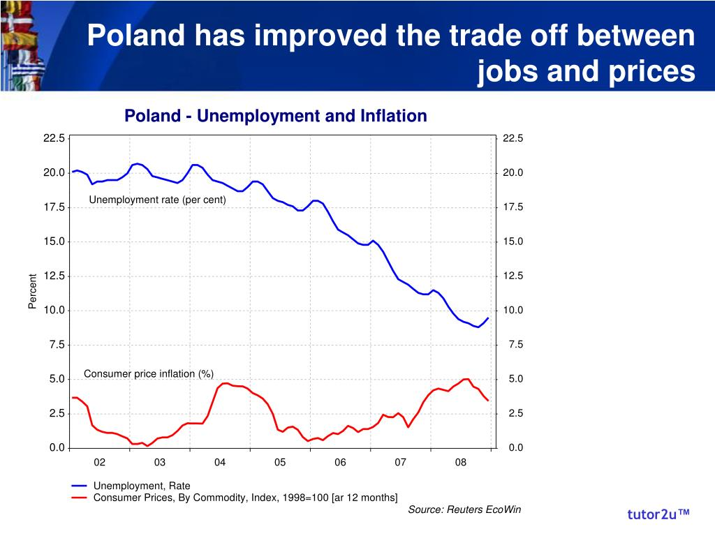 Poland has improved the trade off between jobs and prices
