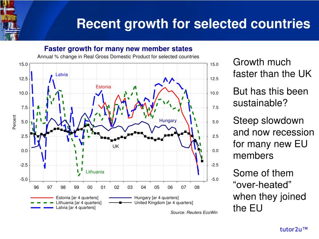 Recent growth for selected countries