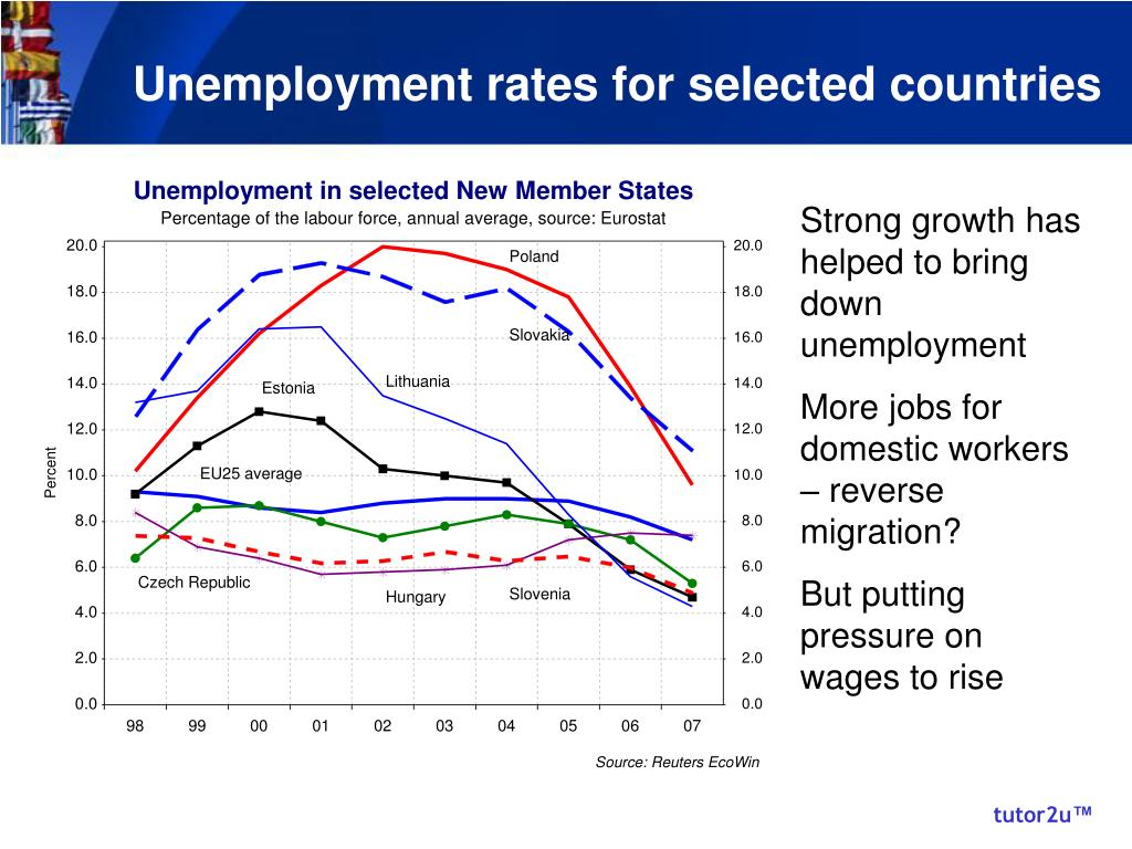 Unemployment rates for selected countries