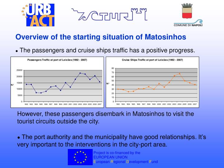 Overview of the starting situation of Matosinhos