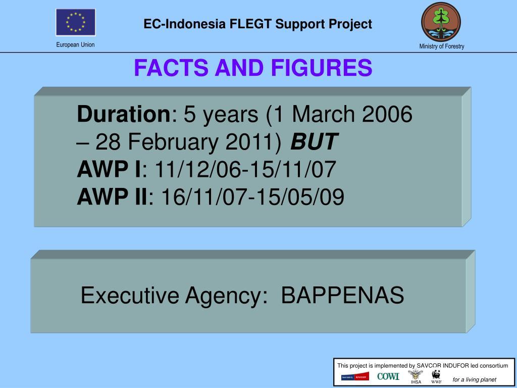 Executive Agency:  BAPPENAS