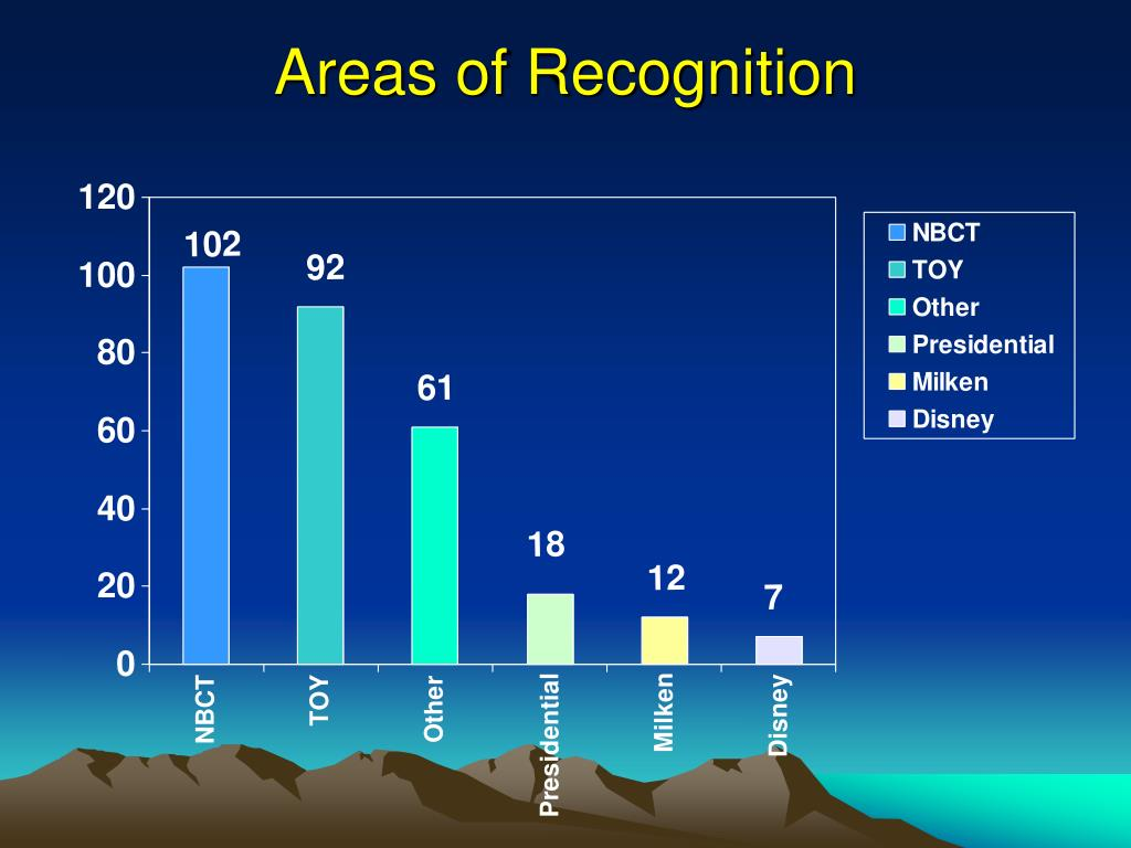 Areas of Recognition