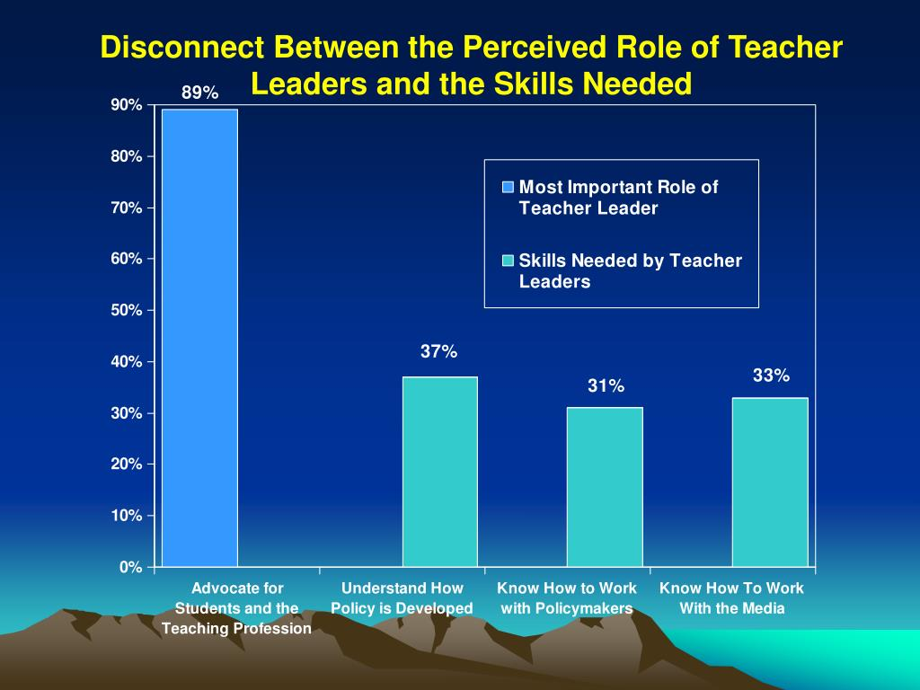 Disconnect Between the Perceived Role of Teacher Leaders and the Skills Needed