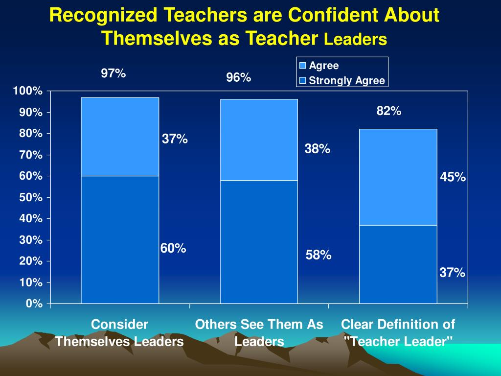 Recognized Teachers are Confident About Themselves as Teacher