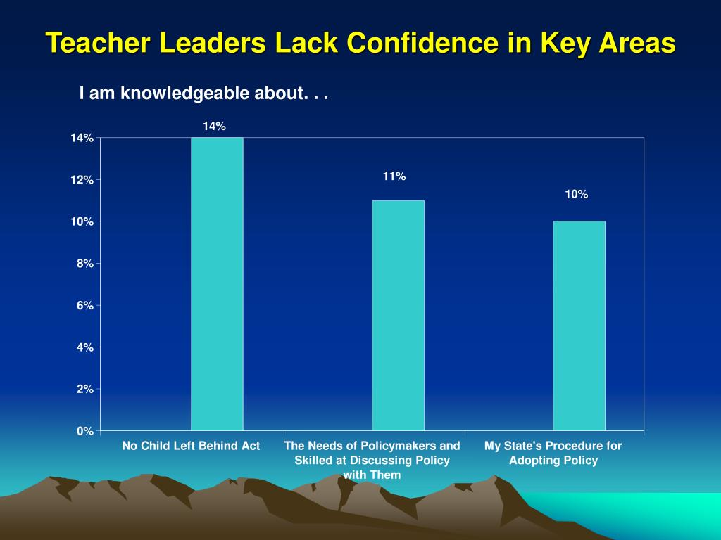 Teacher Leaders Lack Confidence in Key Areas