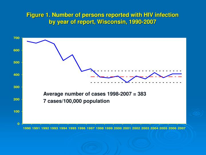 Figure 1. Number of persons reported with HIV infection