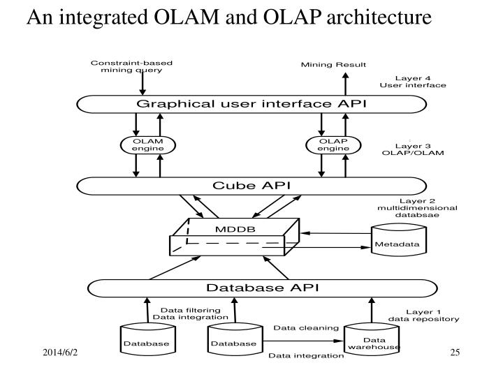 An integrated OLAM and OLAP architecture
