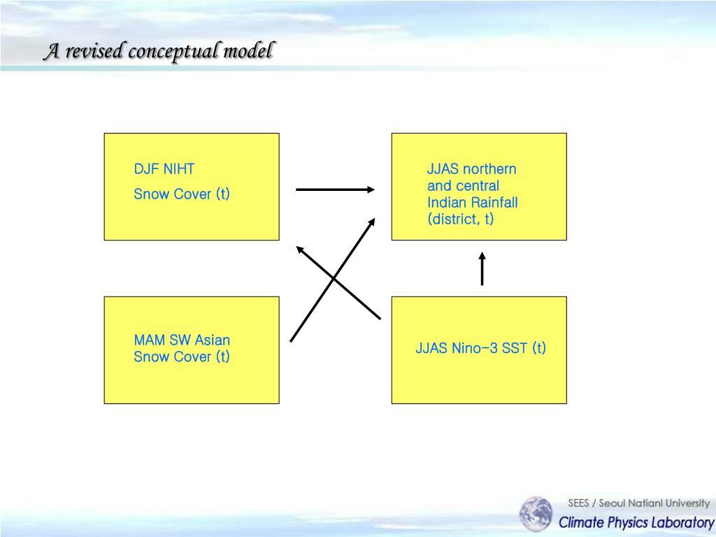 A revised conceptual model