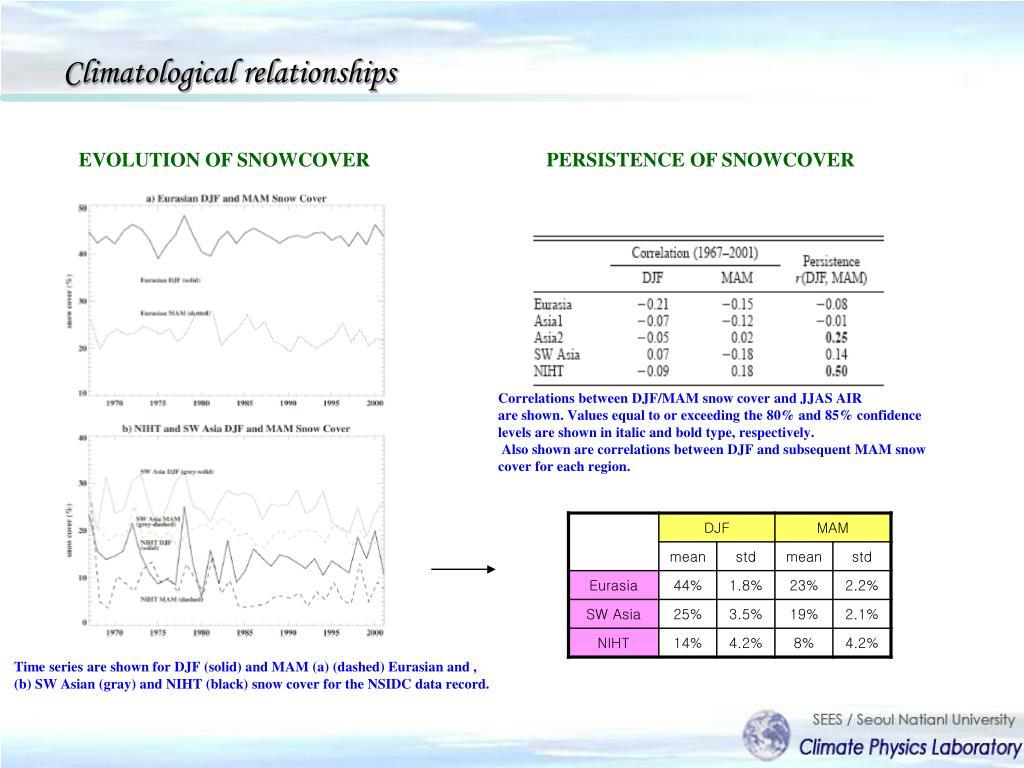Climatological relationships