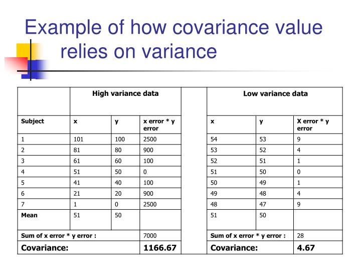 Example of how covariance value relies on variance