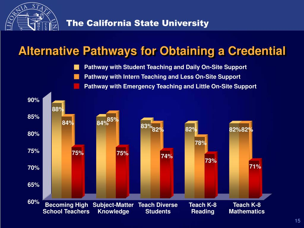 Alternative Pathways for Obtaining a Credential