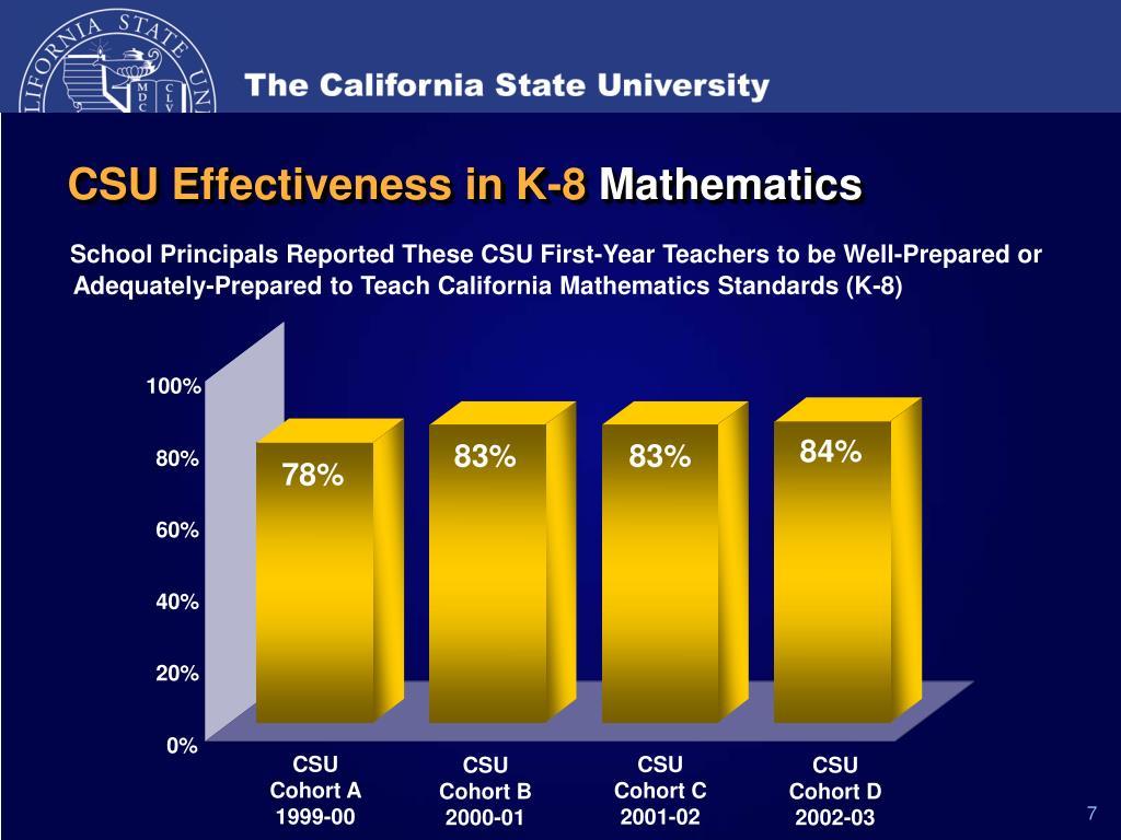 CSU Effectiveness in K-8