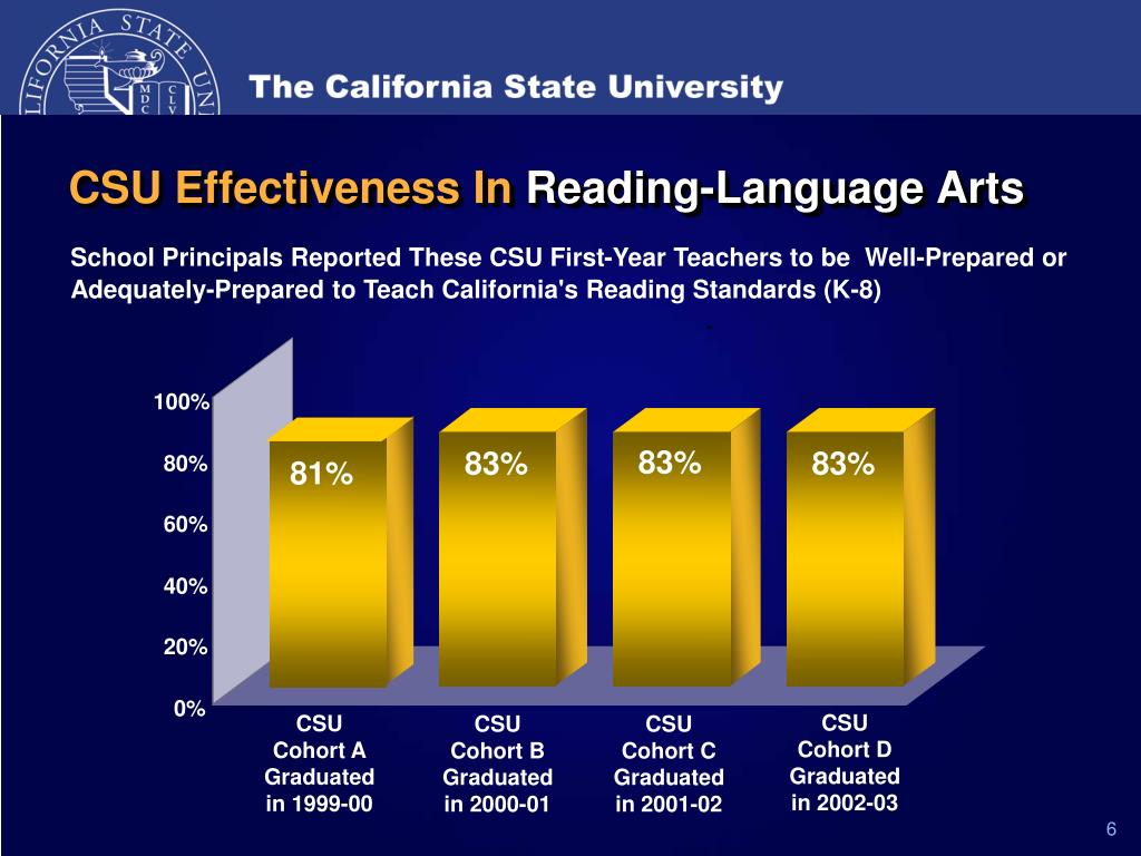 CSU Effectiveness In
