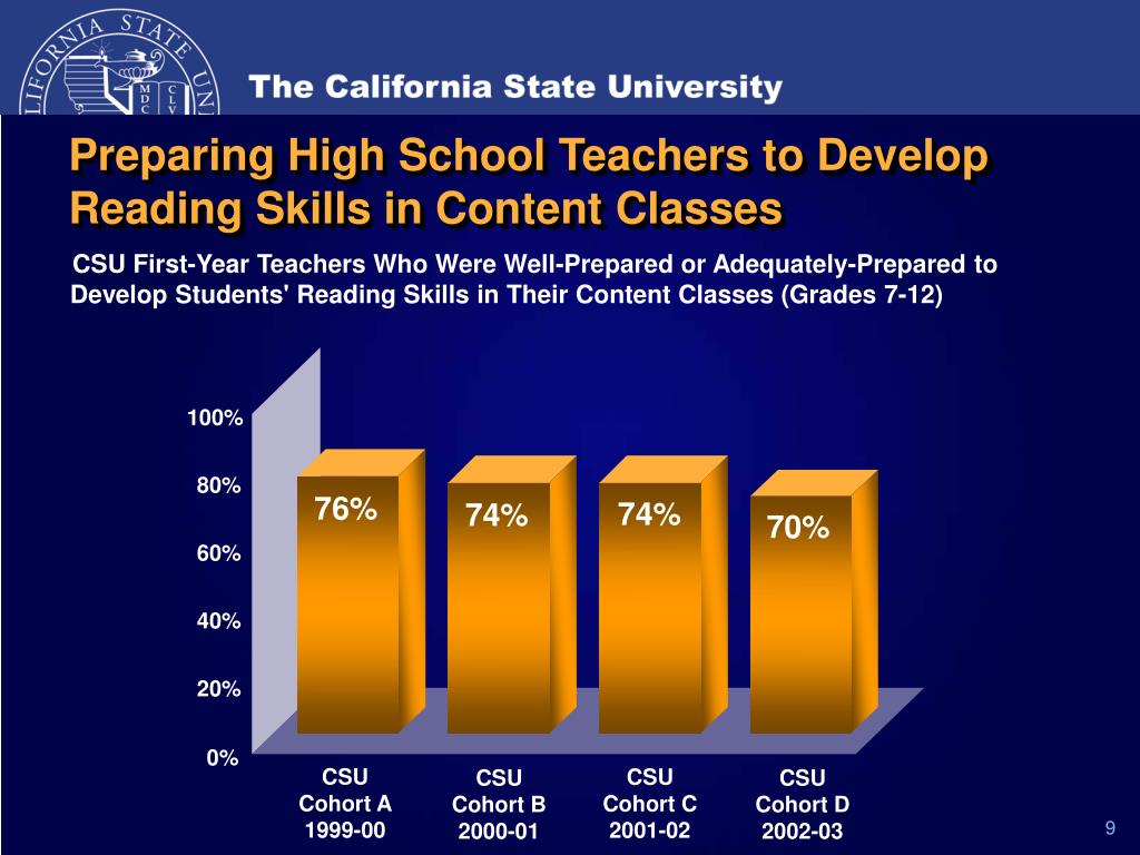 Preparing High School Teachers to Develop Reading Skills in Content Classes