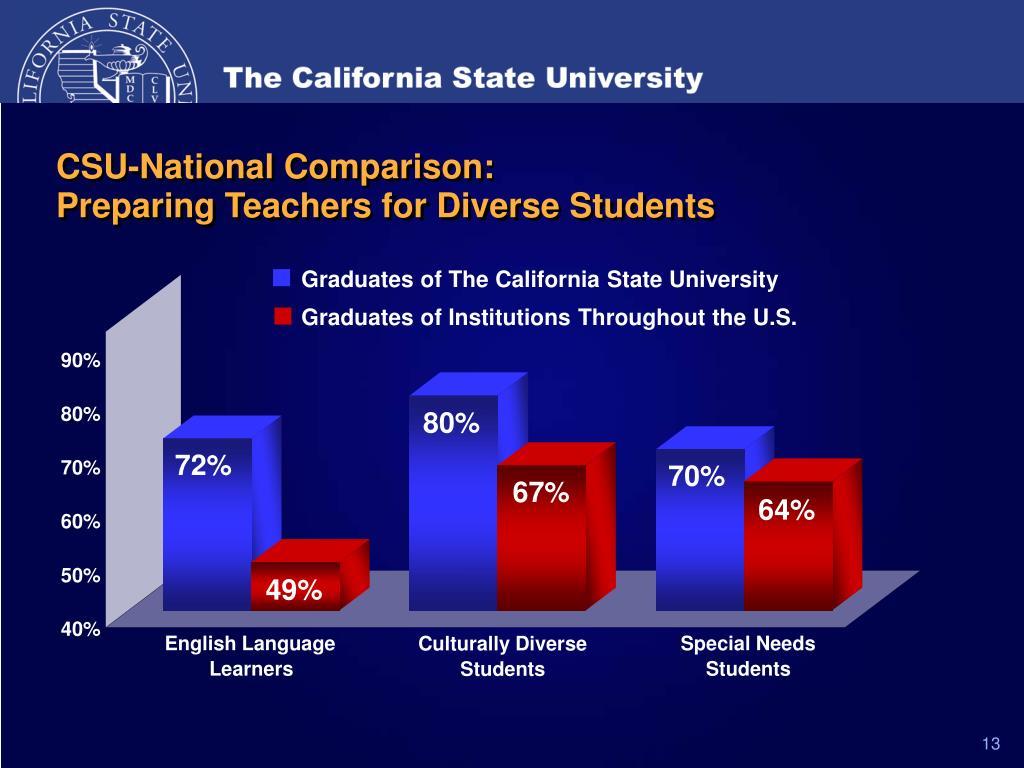 CSU-National Comparison: