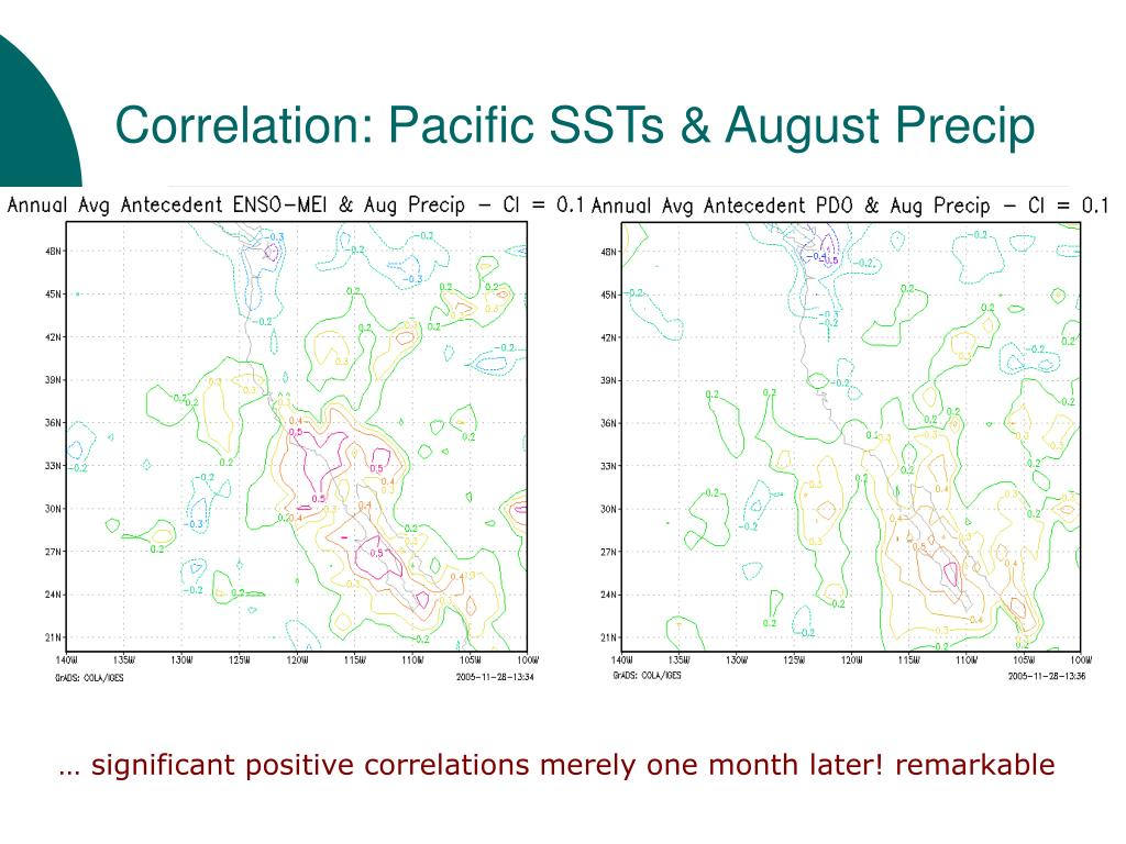 Correlation: Pacific SSTs & August Precip